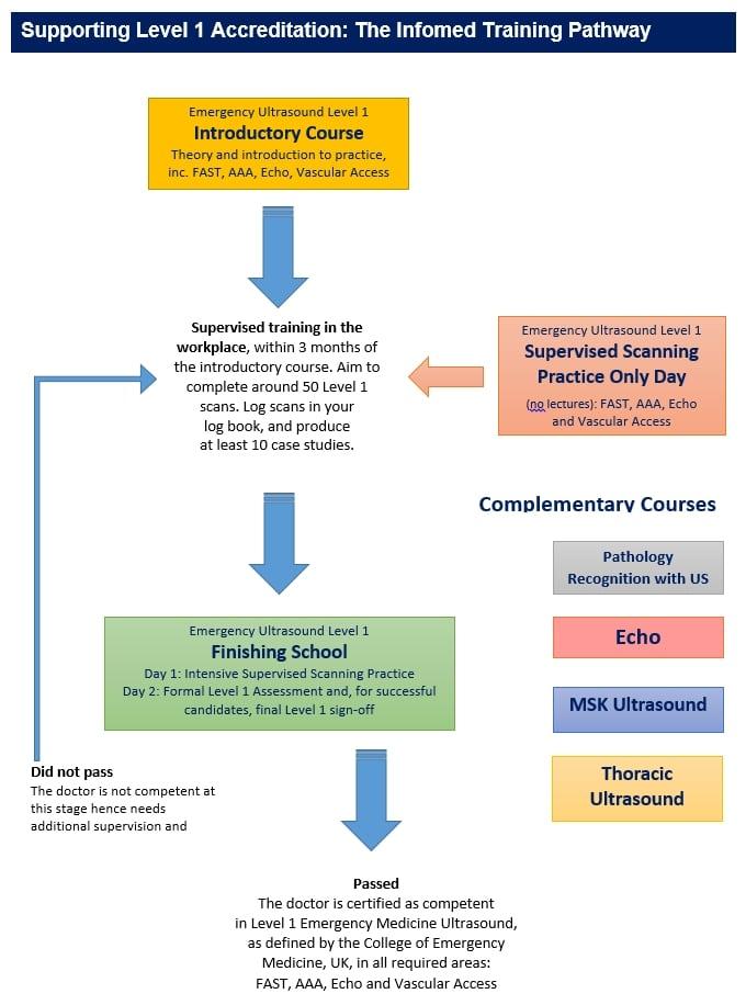 us_training_pathway